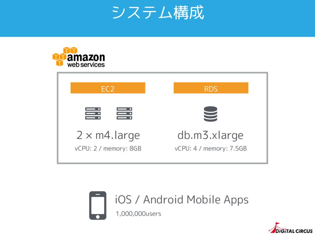 システム構成 Ȑ Ȑ 2 × m4.large vCPU: 2 / memory: 8GB ...