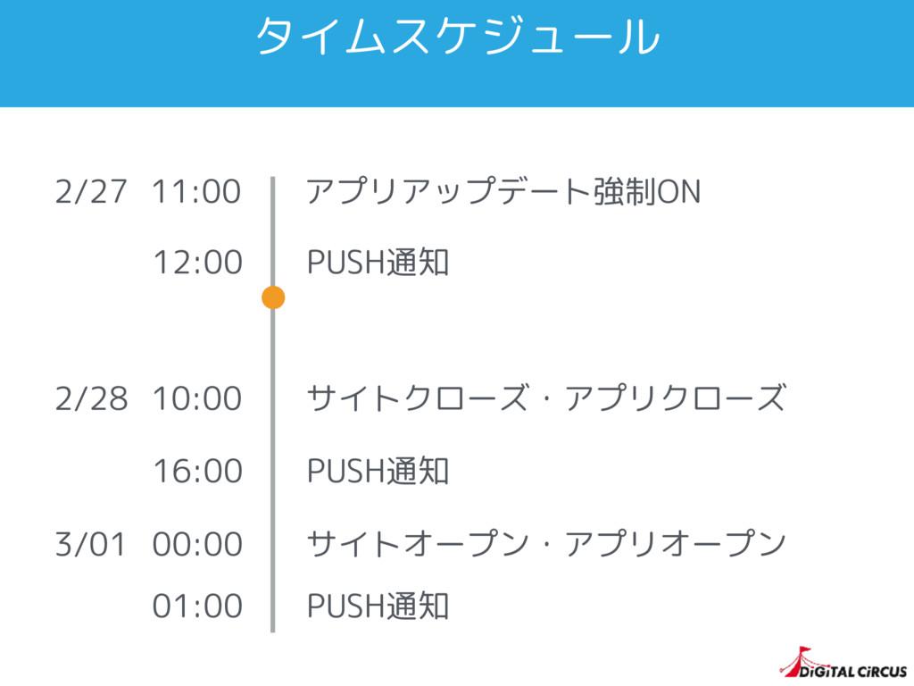 タイムスケジュール 2/28 10:00 サイトクローズ・アプリクローズ 16:00 PUSH...