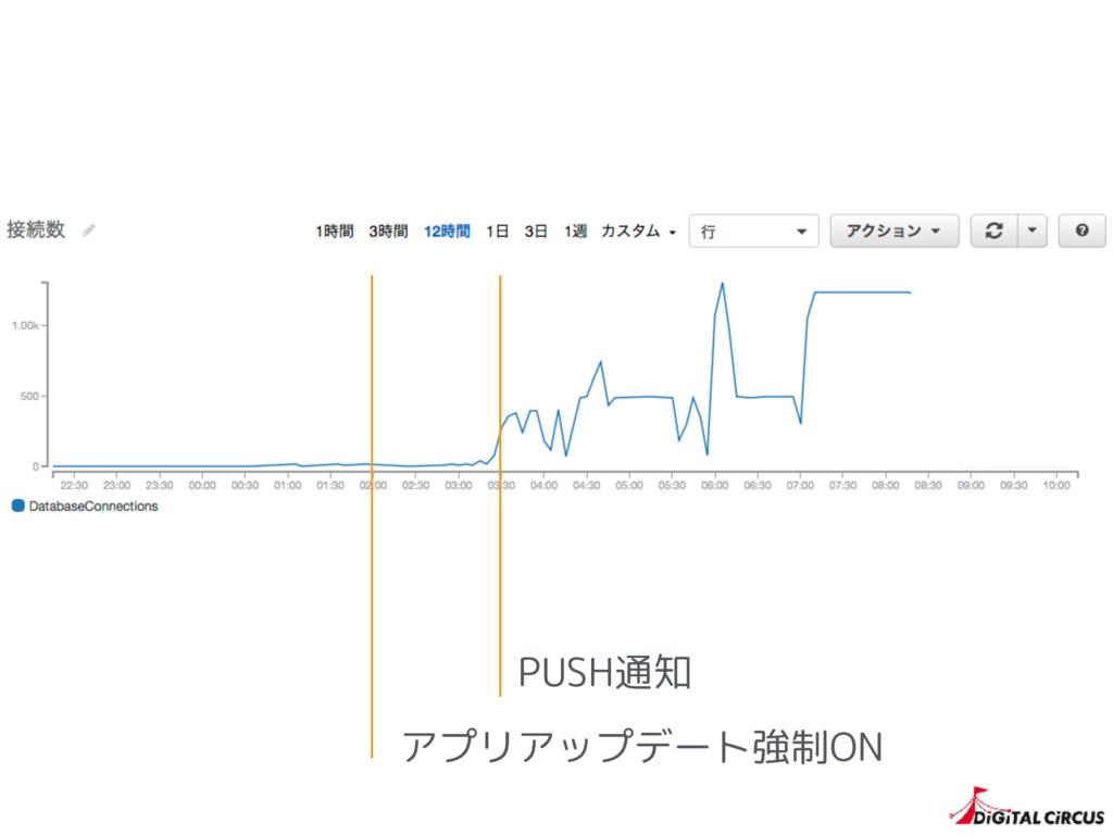 アプリアップデート強制ON PUSH通知