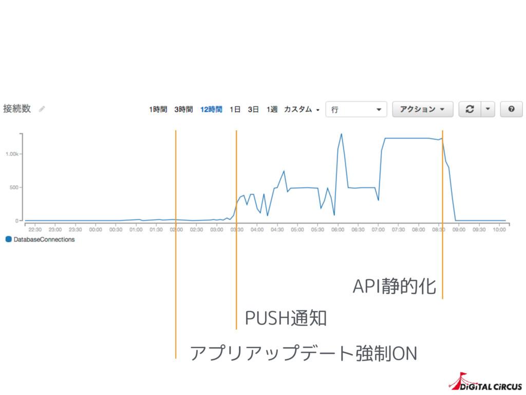 アプリアップデート強制ON PUSH通知 API静的化
