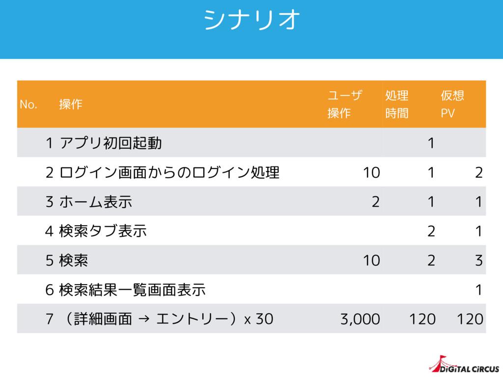 シナリオ No. 操作 ユーザ 操作 処理 時間 仮想 PV 1 アプリ初回起動 1 2 ログ...
