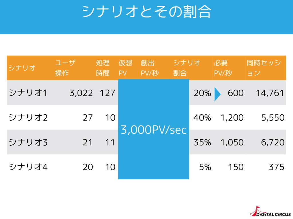 シナリオとその割合 シナリオ ユーザ 操作 処理 時間 仮想 PV 創出 PV/秒 シナリオ ...