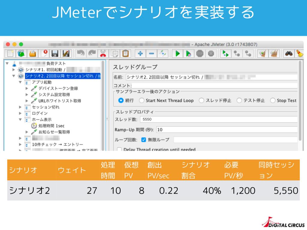 JMeterでシナリオを実装する シナリオ ウェイト 処理 時間 仮想 PV 創出 PV/se...