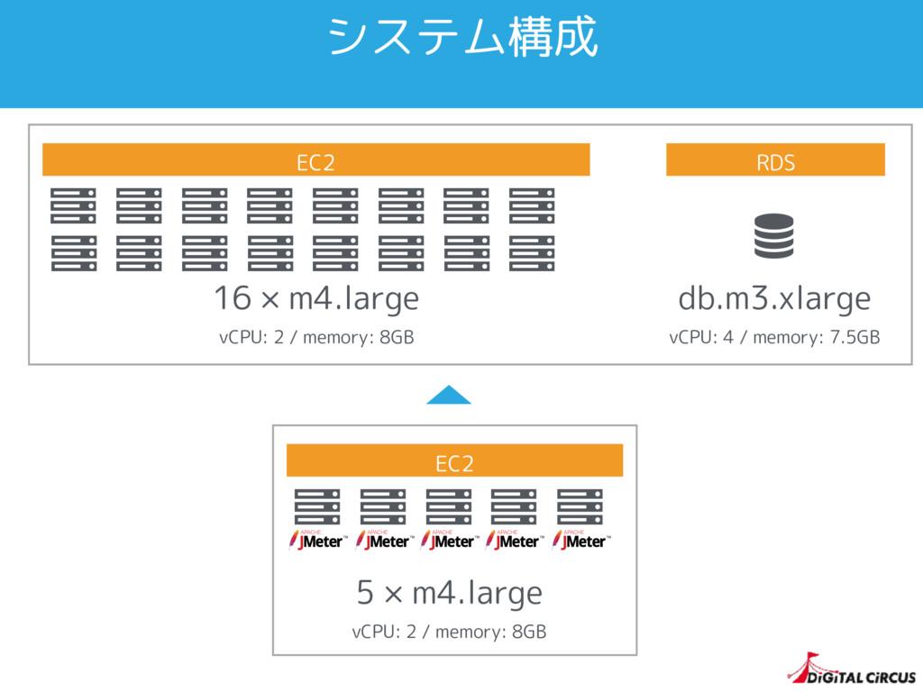 システム構成 Ȑ Ȑ 16 × m4.large vCPU: 2 / memory: 8GB ...