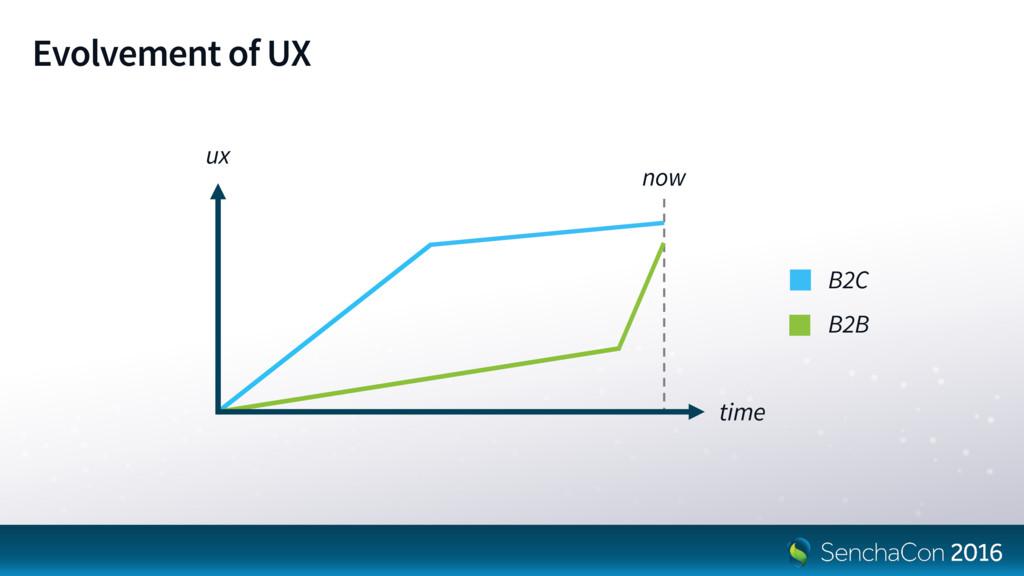 Evolvement of UX ux time B2C B2B now