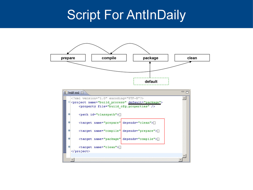 Script For AntInDaily prepare compile package c...