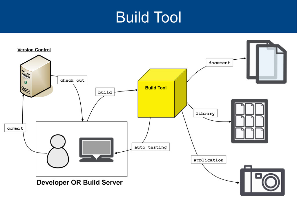 Build Tool Developer OR Build Server check out ...