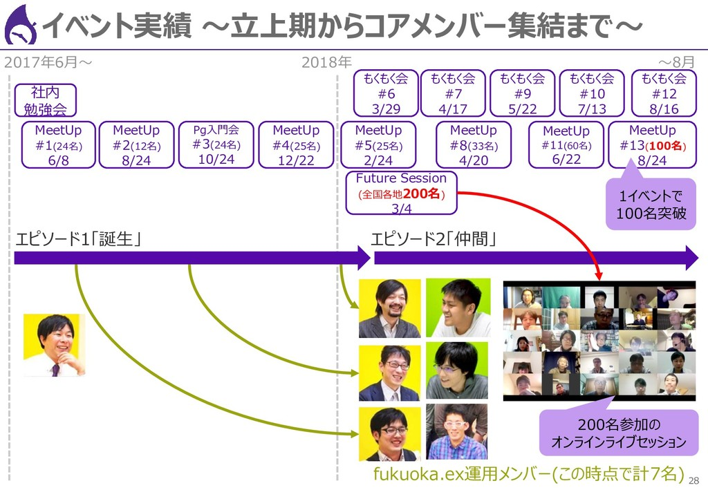 28 イベント実績 ~立上期からコアメンバー集結まで~ 社内 勉強会 MeetUp #1(24...