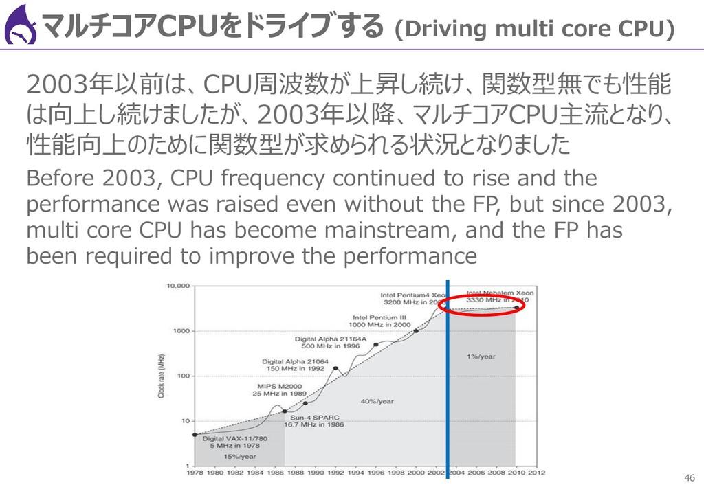 46 マルチコアCPUをドライブする (Driving multi core CPU) 200...