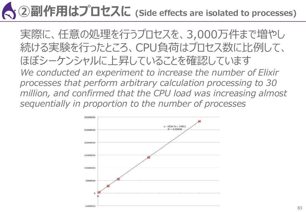 83 ②副作用はプロセスに (Side effects are isolated to pro...