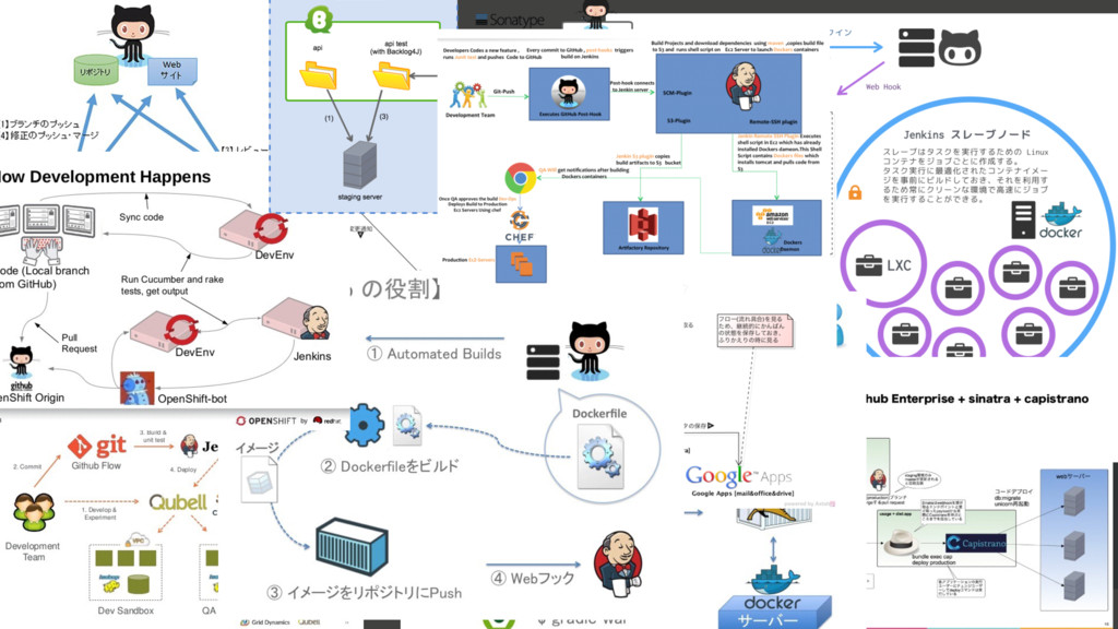 Where software is built % GitHub։ൃϓϥοτϑΥʔϜͱͳͬͯ...