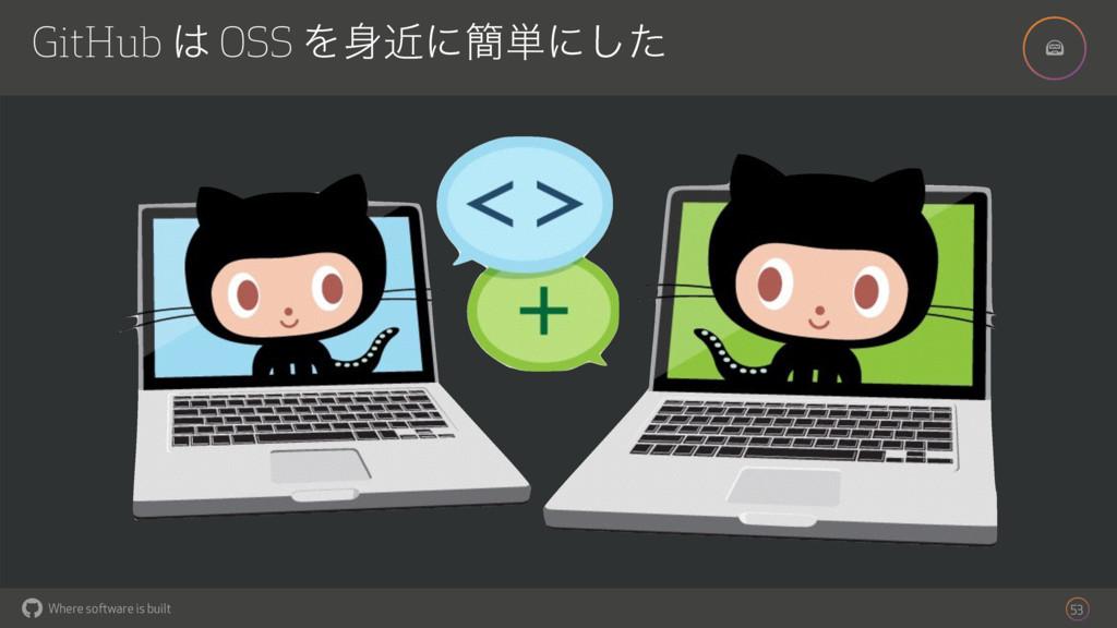 ! Where software is built GitHub  OSS Λۙʹ؆୯ʹ͠...