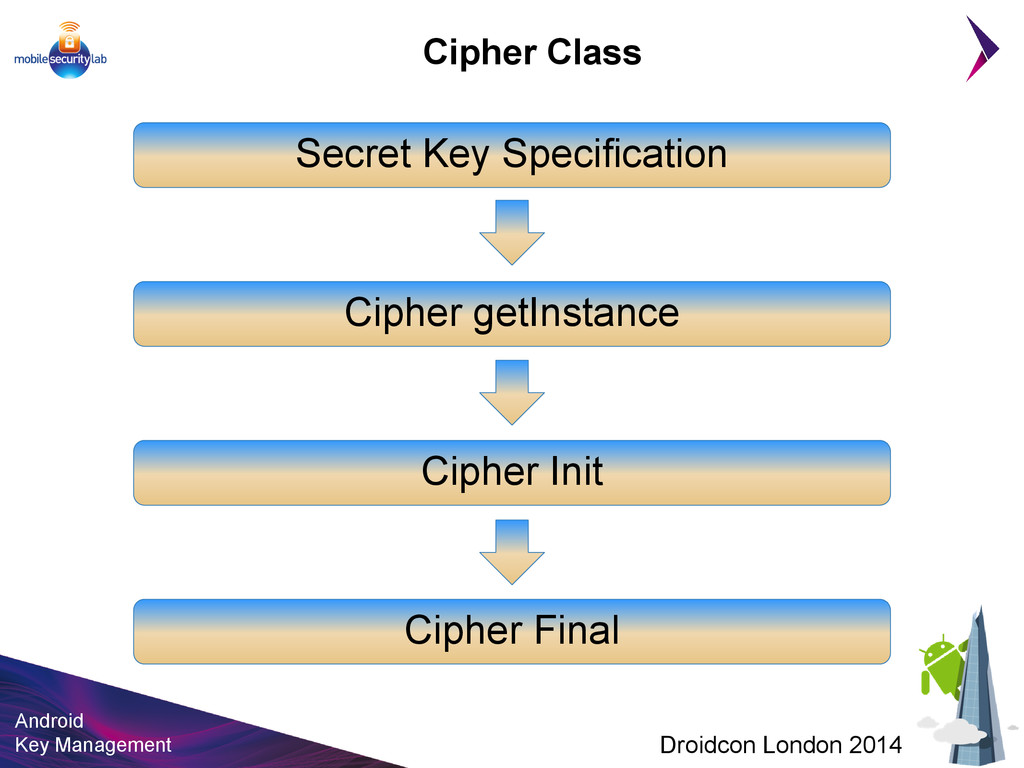 Android Key Management Droidcon London 2014 Cip...