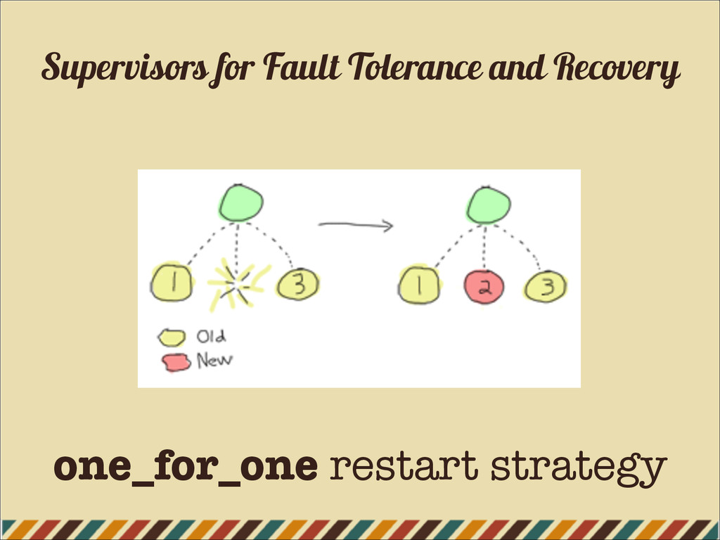 Supervisors for Fault Tolerance and Recovery on...