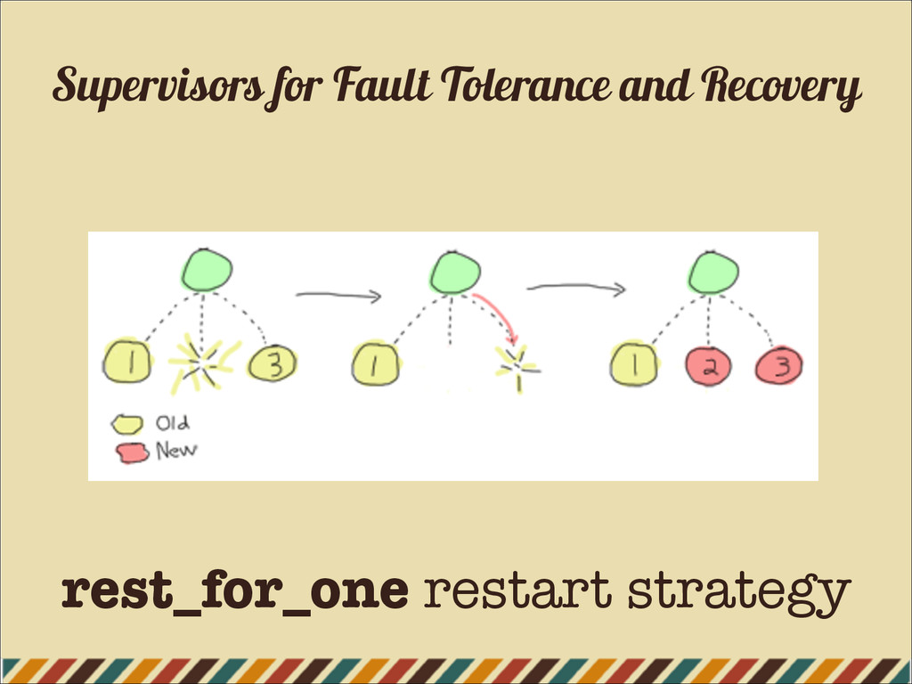 Supervisors for Fault Tolerance and Recovery re...