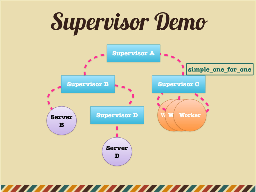 Supervisor Demo Supervisor A Supervisor B Super...