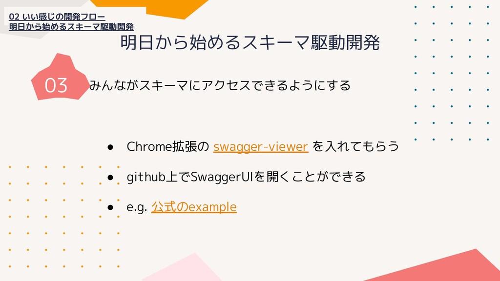 明日から始めるスキーマ駆動開発 みんながスキーマにアクセスできるようにする ● Chrome拡...
