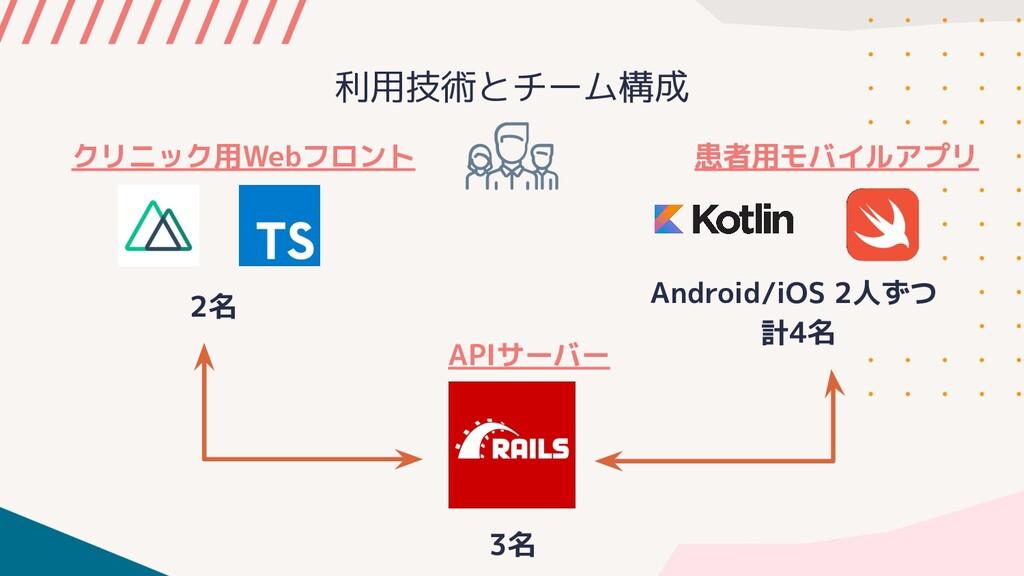 利用技術とチーム構成 クリニック用Webフロント 患者用モバイルアプリ Android/iOS...