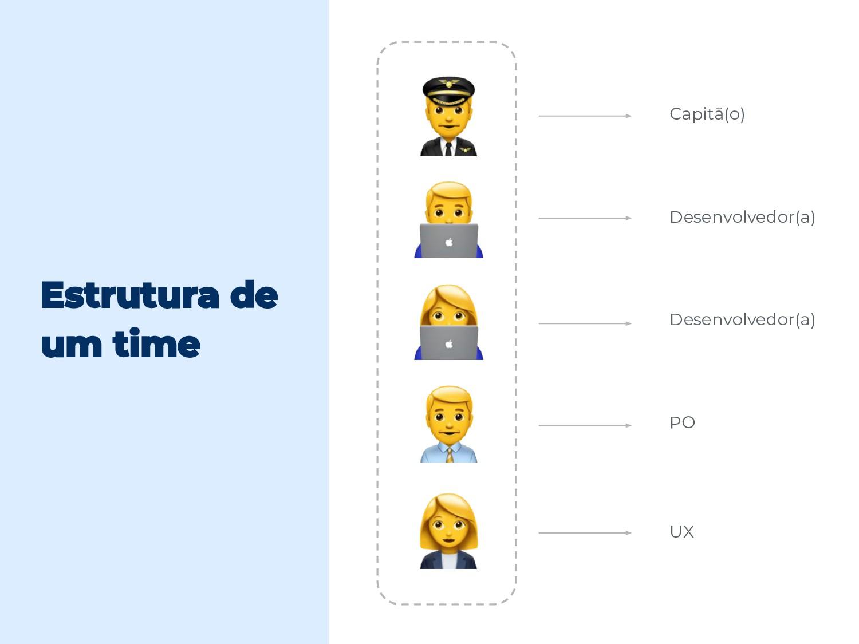 Estrutura de um time Capitã(o) Desenvolvedor(a)...