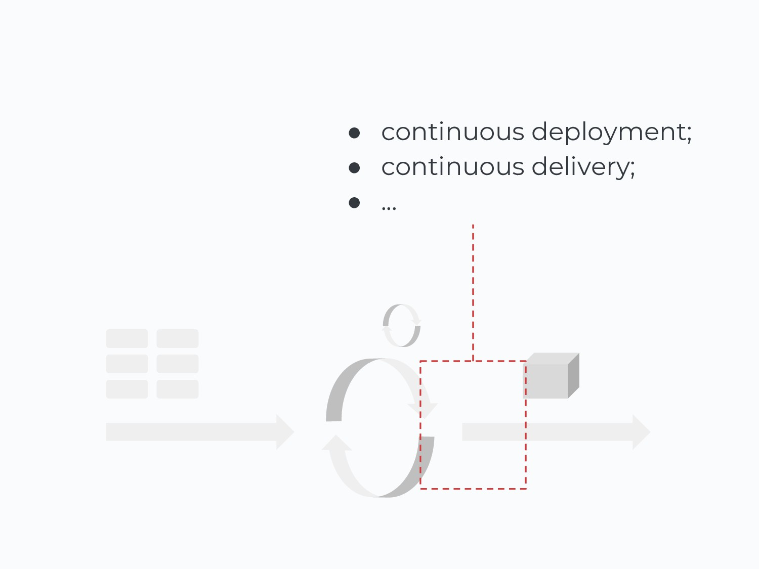 ● continuous deployment; ● continuous delivery;...