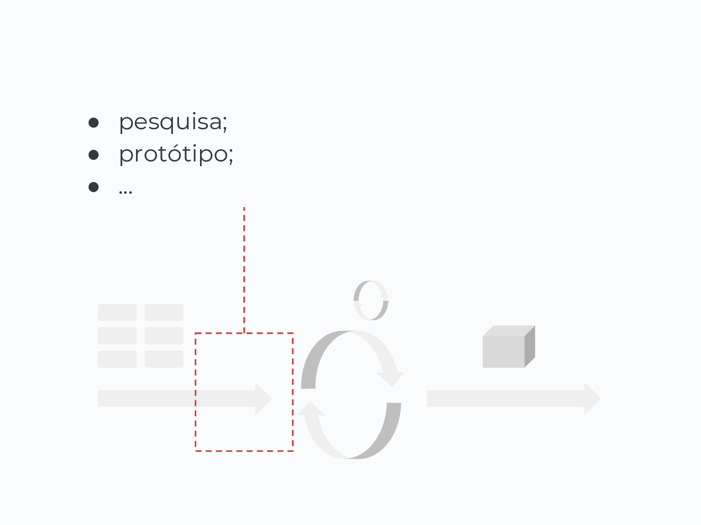 ● pesquisa; ● protótipo; ● ...