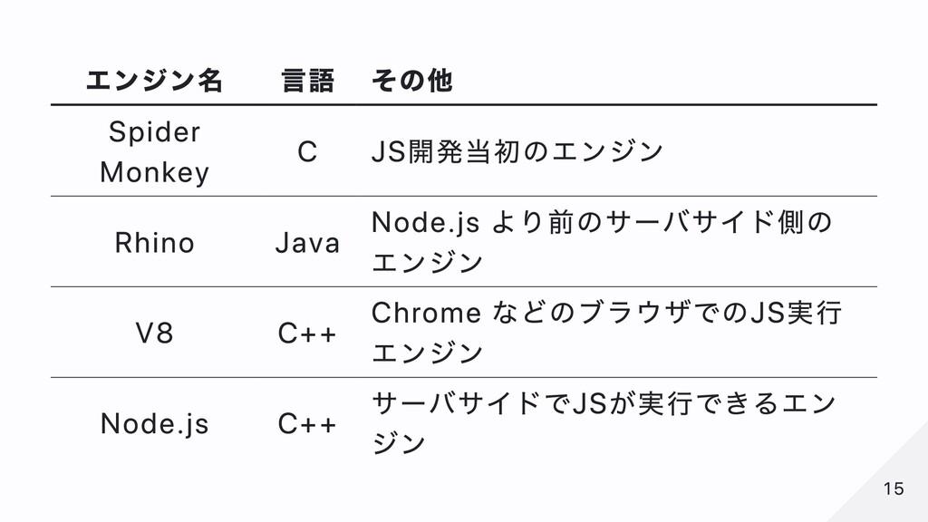 エンジン名 ⾔語 その他 Spider Monkey C JS開発当初のエンジン Rhino ...