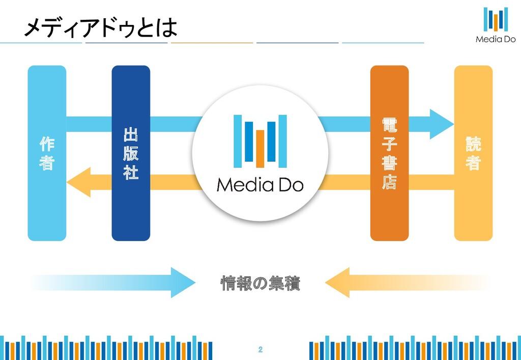 2 作 者 電 子 書 店 読 者 情報の集積 出 版 社 メディアドゥとは