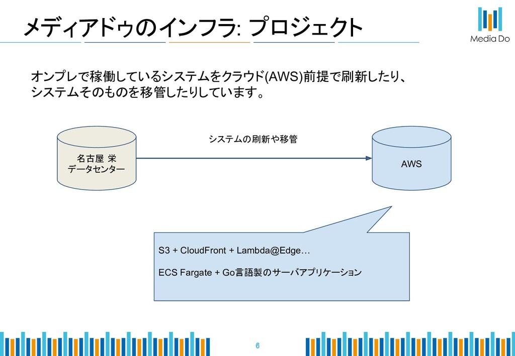 メディアドゥのインフラ: プロジェクト 6 名古屋 栄 データセンター AWS システムの...