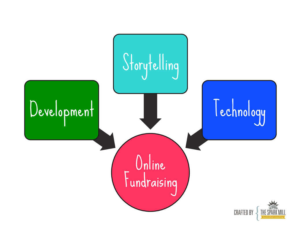 Online Fundraising Development Storytelling Tec...