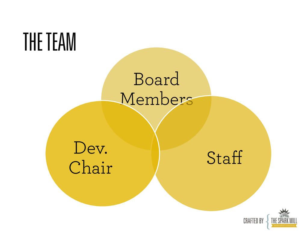 THE TEAM Board Members Staff Dev. Chair