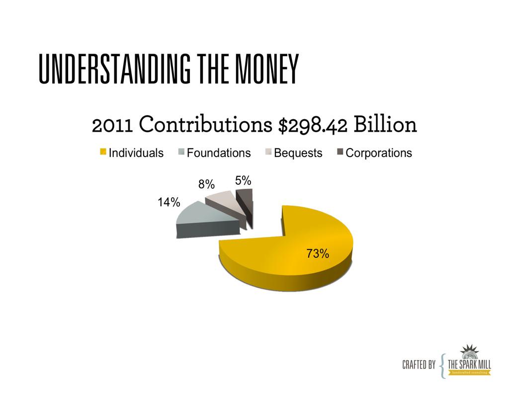 UNDERSTANDING THE MONEY