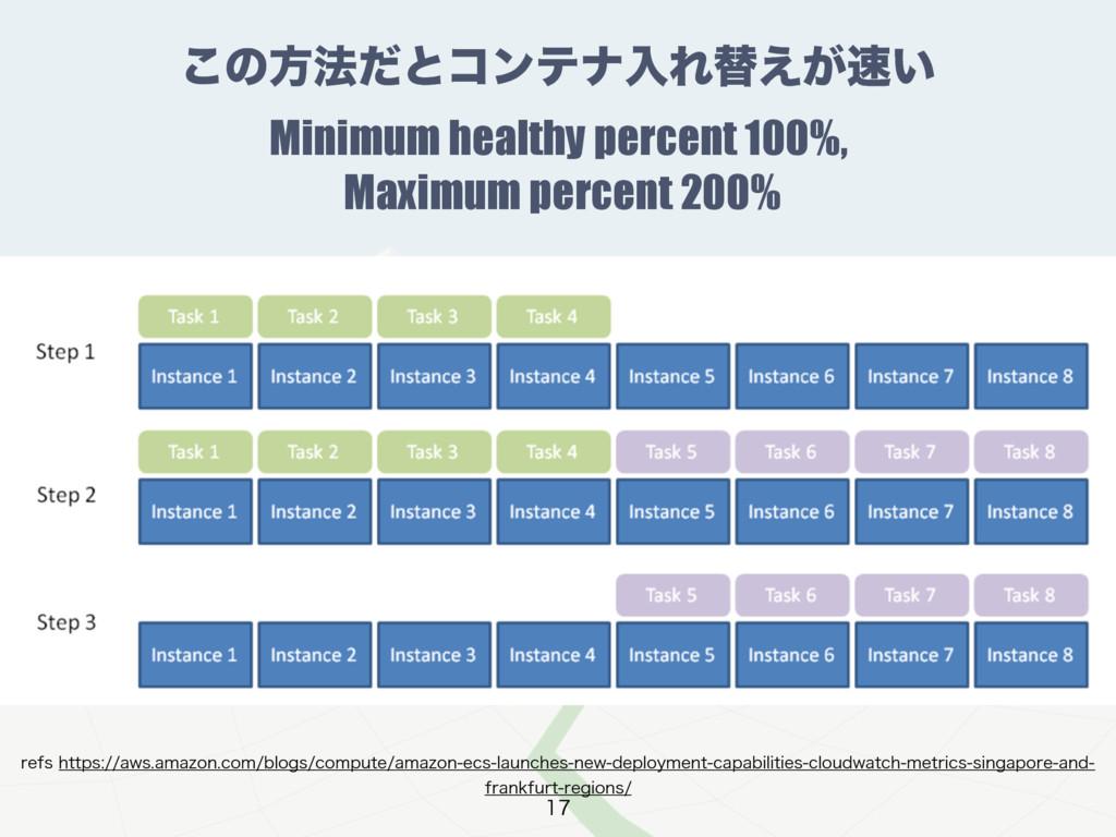 ͜ͷํ๏ͩͱίϯςφೖΕସ͕͍͑ Minimum healthy percent 100%,...
