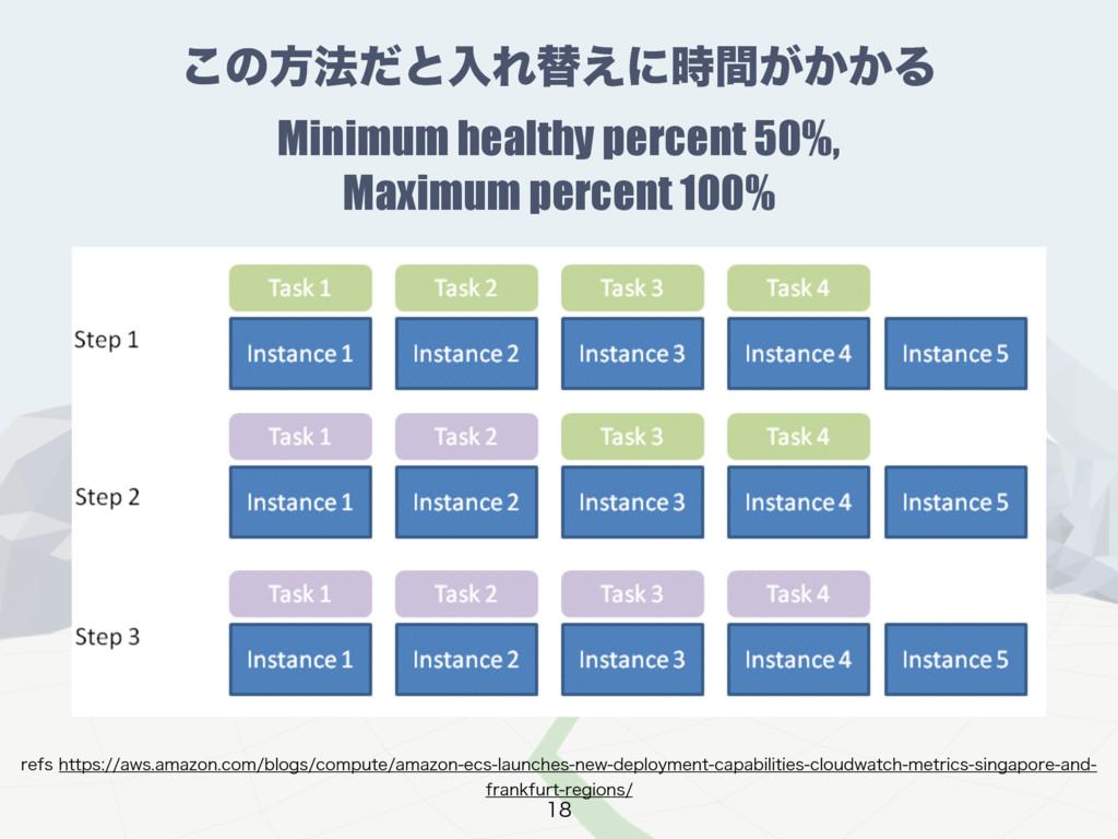 ͜ͷํ๏ͩͱೖΕସ͑ʹ͕͔͔ؒΔ Minimum healthy percent 50%, ...
