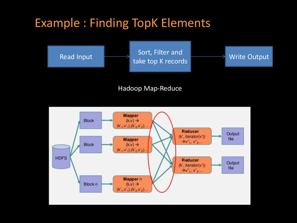 • Example : Finding TopK Elements Read Input So...