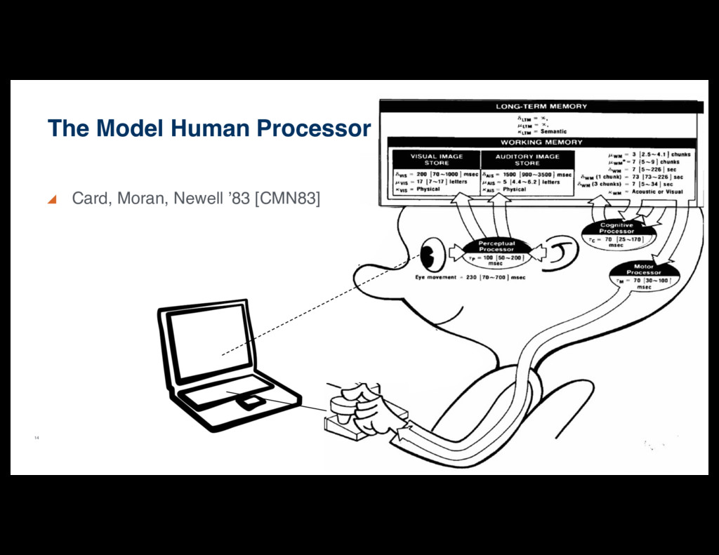 14 Card, Moran, Newell '83 [CMN83] The Model Hu...