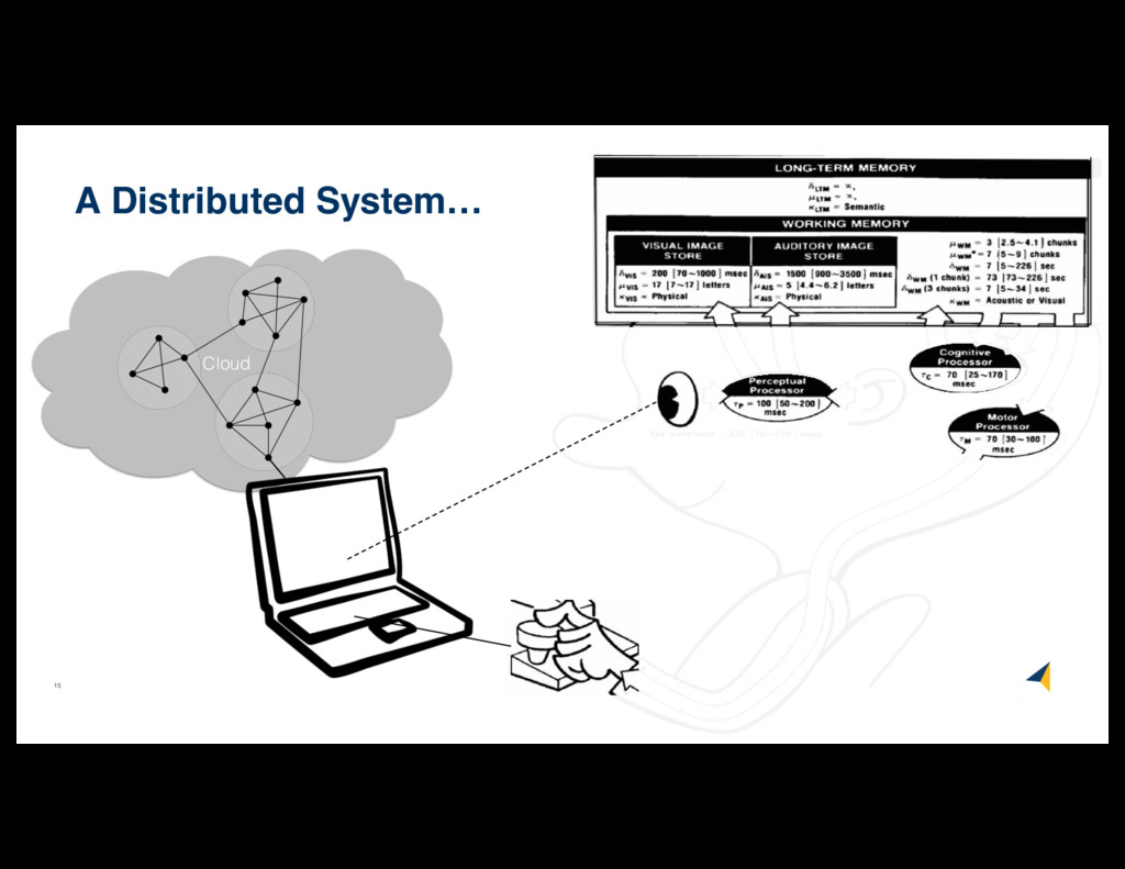 15 Cloud A Distributed System…