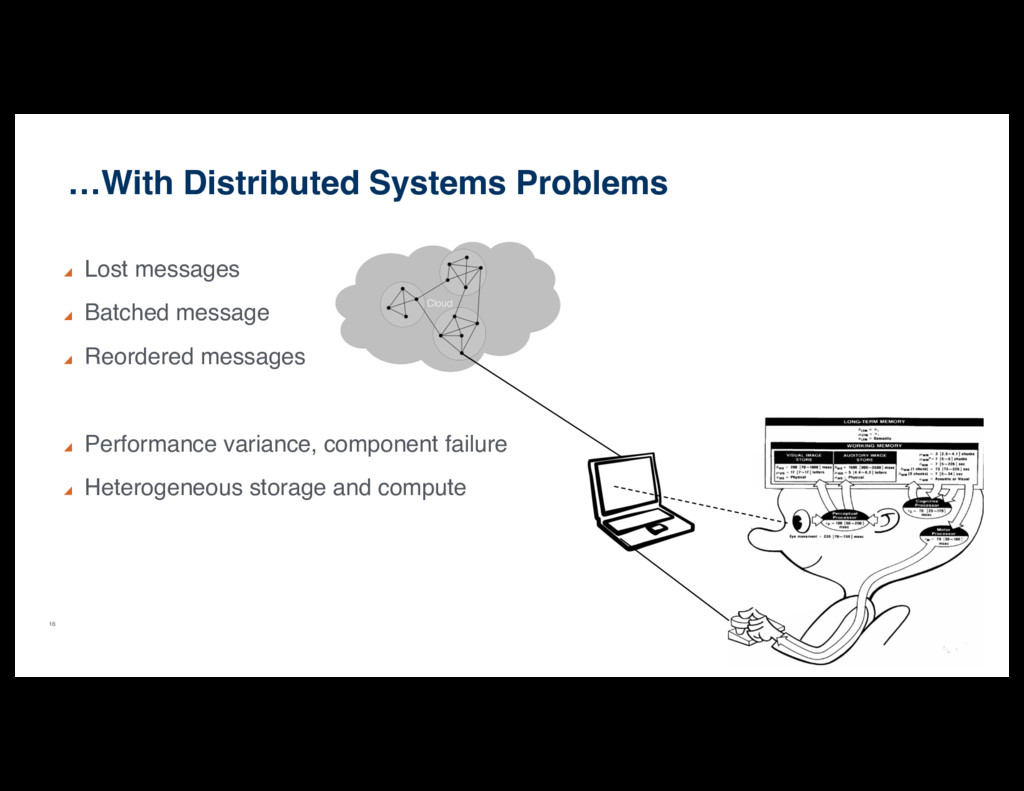 16 …With Distributed Systems Problems Lost mess...