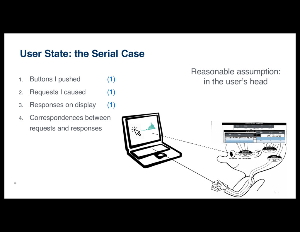 33 User State: the Serial Case 1. Buttons I pus...