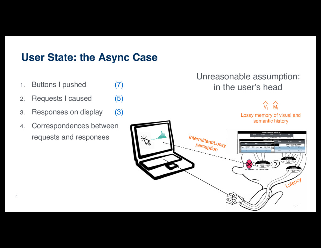 34 User State: the Async Case 1. Buttons I push...