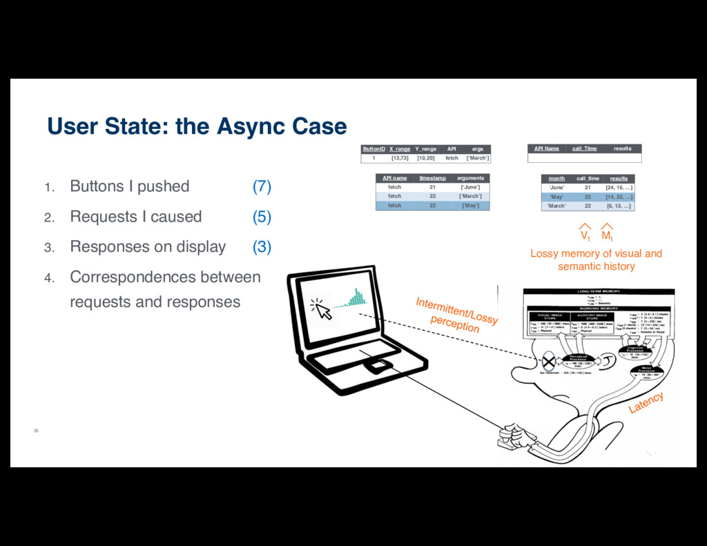 35 User State: the Async Case 1. Buttons I push...