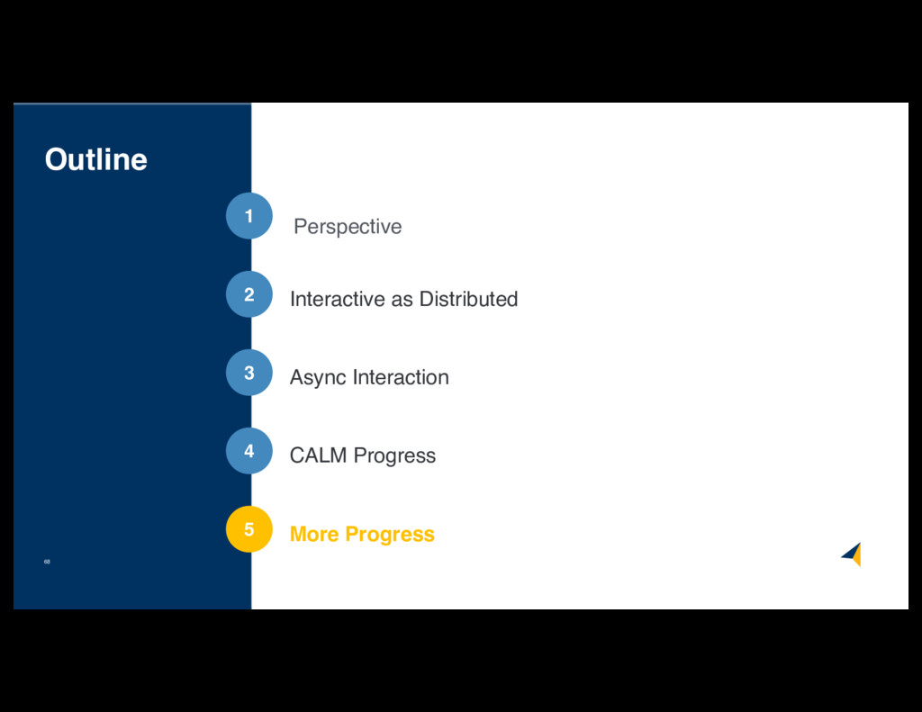 Outline 68 1 2 3 4 5 Perspective Async Interact...