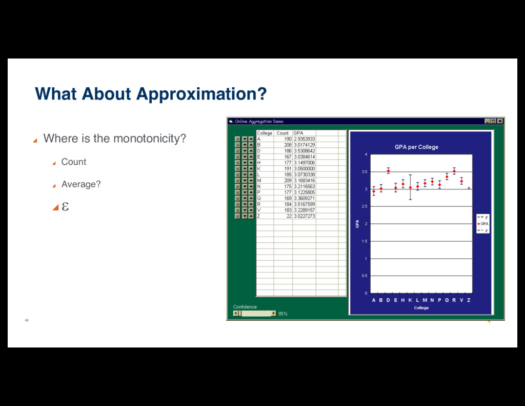 69 What About Approximation? Where is the monot...