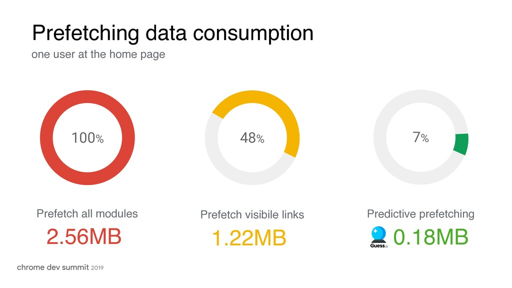 Prefetching data consumption one user at the ho...