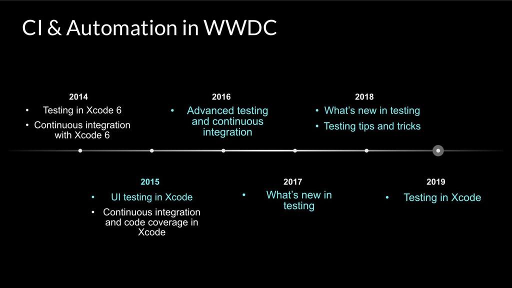 CI & Automation in WWDC