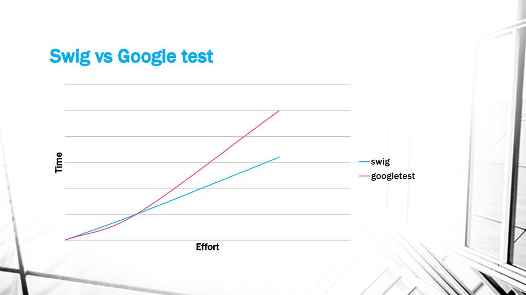 Swig vs Google test Time Effort swig googletest