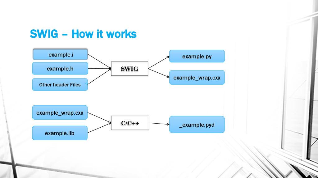 SWIG – How it works SWIG example.h example.i Ot...