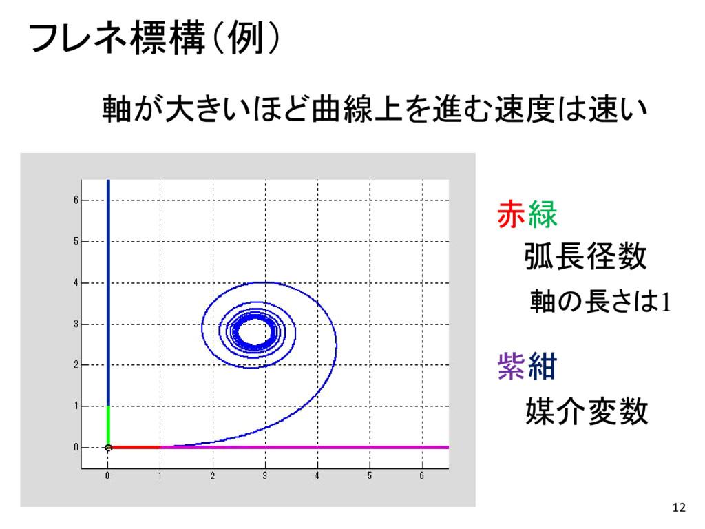 12 フレネ標構(例) 赤緑 弧長径数 紫紺 媒介変数 軸が大きいほど曲線上を進む速度は速い ...