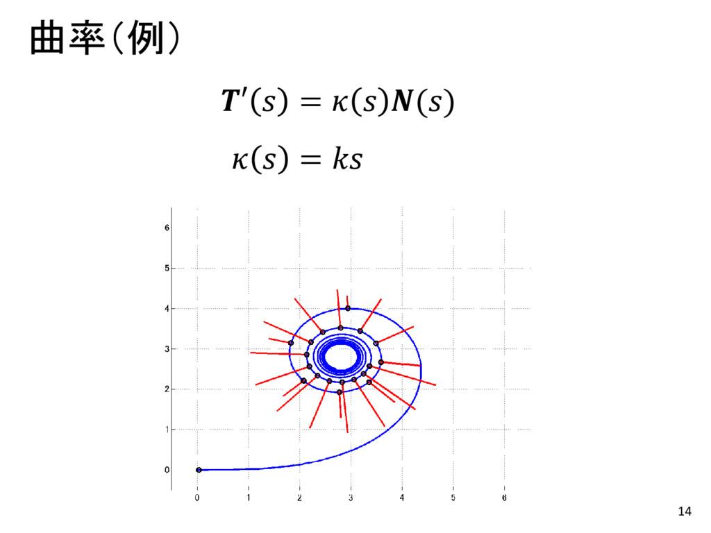 14 曲率(例) ′  =   ()   =
