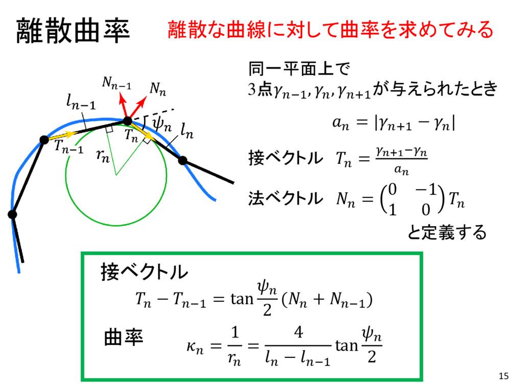 15  = 1  = 4  − −1 tan  2 曲率  − −1 = tan  2 ( +...