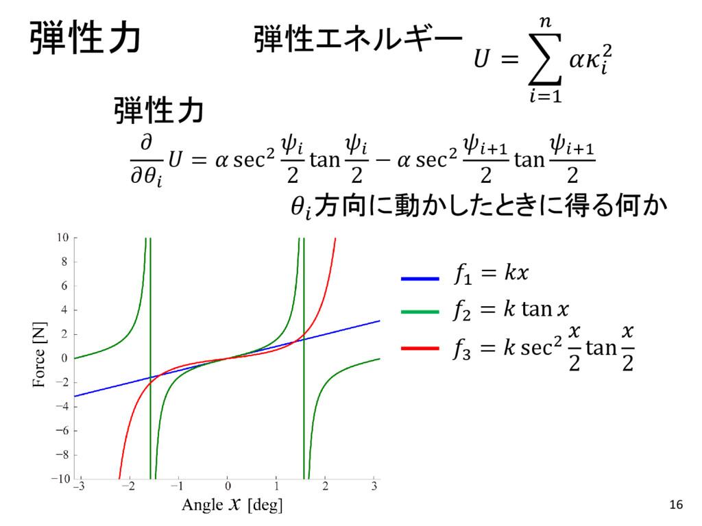 16 弾性力  = =1   2 弾性エネルギー    =  sec2  2 tan  2 −...